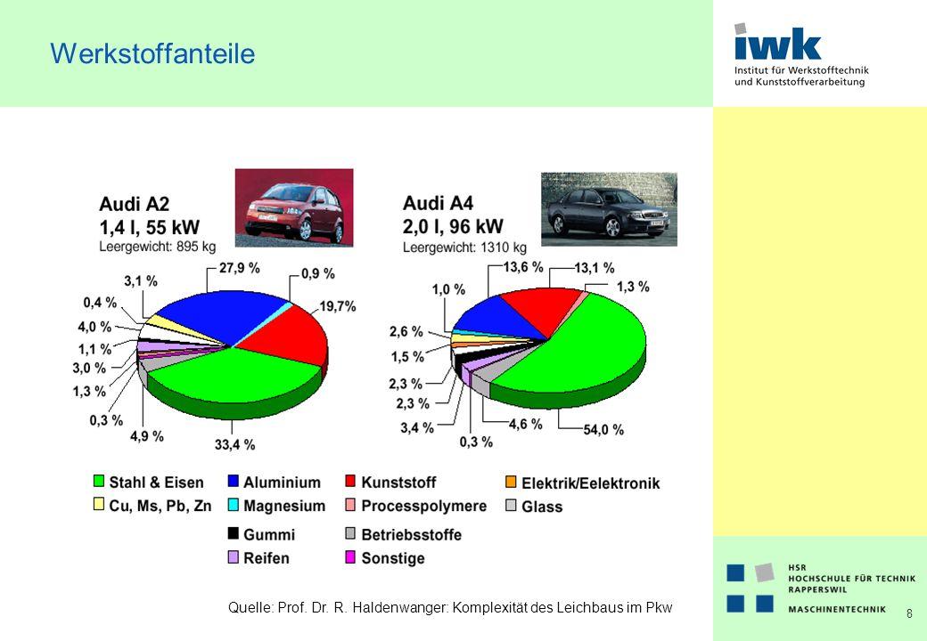 9 Kostenstruktur Es gibt zwei geeignete Massnahmen, um die Gesamtkosten des Fahrzeuges möglichst niedrig zu halten: 1.