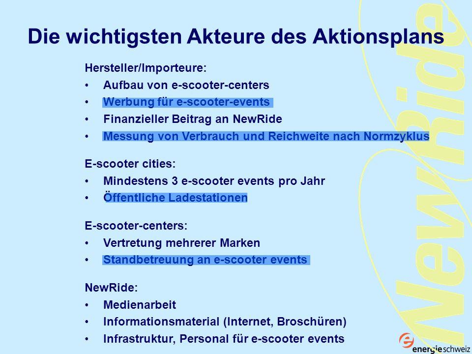 Die wichtigsten Akteure des Aktionsplans NewRide: Medienarbeit Informationsmaterial (Internet, Broschüren) Infrastruktur, Personal für e-scooter event