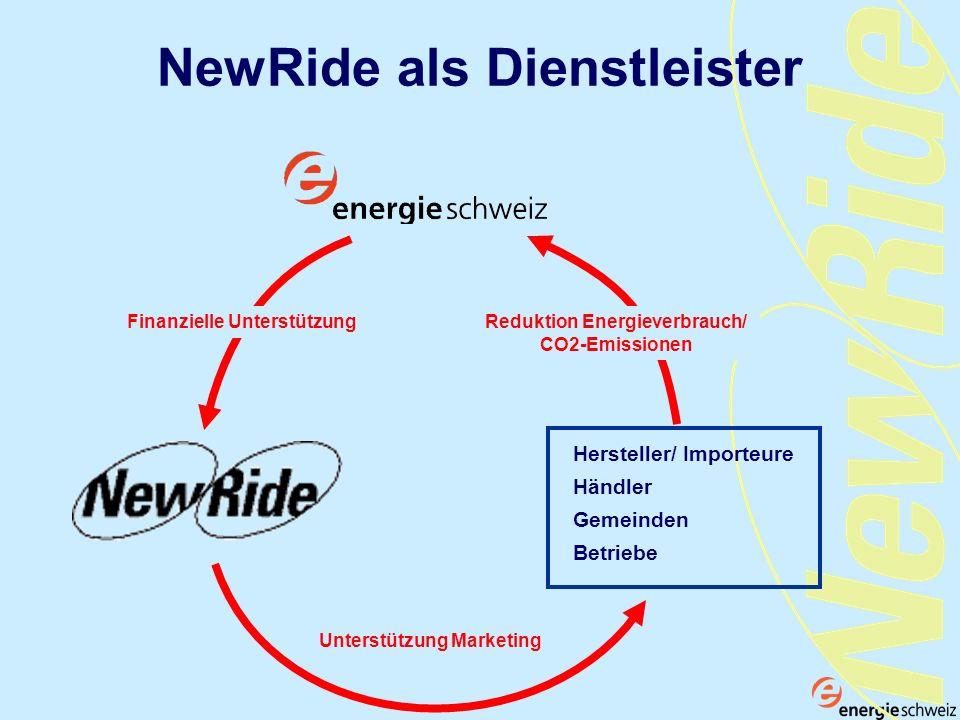 Unterstützung Marketing Gemeinden Händler Hersteller/ Importeure Betriebe Reduktion Energieverbrauch/ CO2-Emissionen Finanzielle Unterstützung NewRide