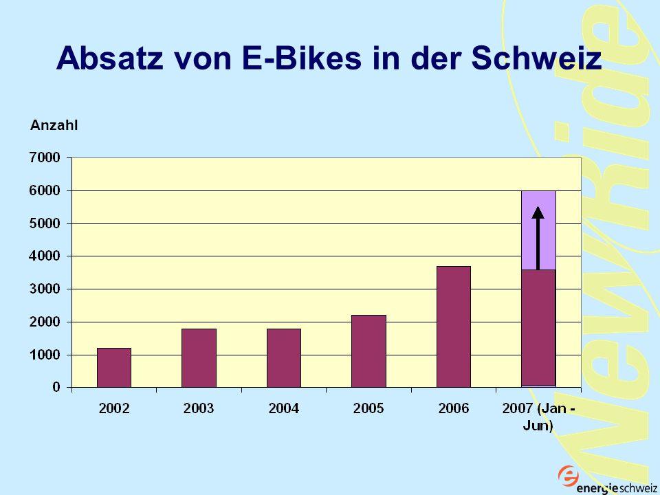 Absatz von E-Bikes in der Schweiz Anzahl