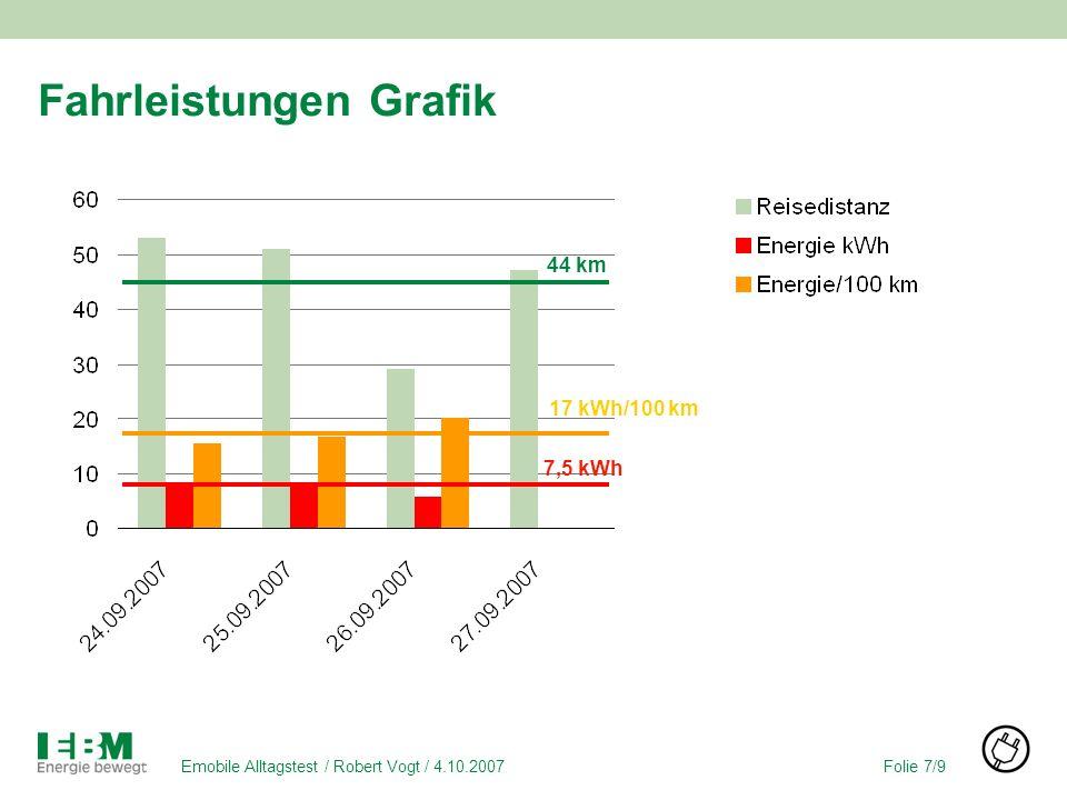 Folie 7/9Emobile Alltagstest / Robert Vogt / 4.10.2007 Fahrleistungen Grafik 44 km 7,5 kWh 17 kWh/100 km