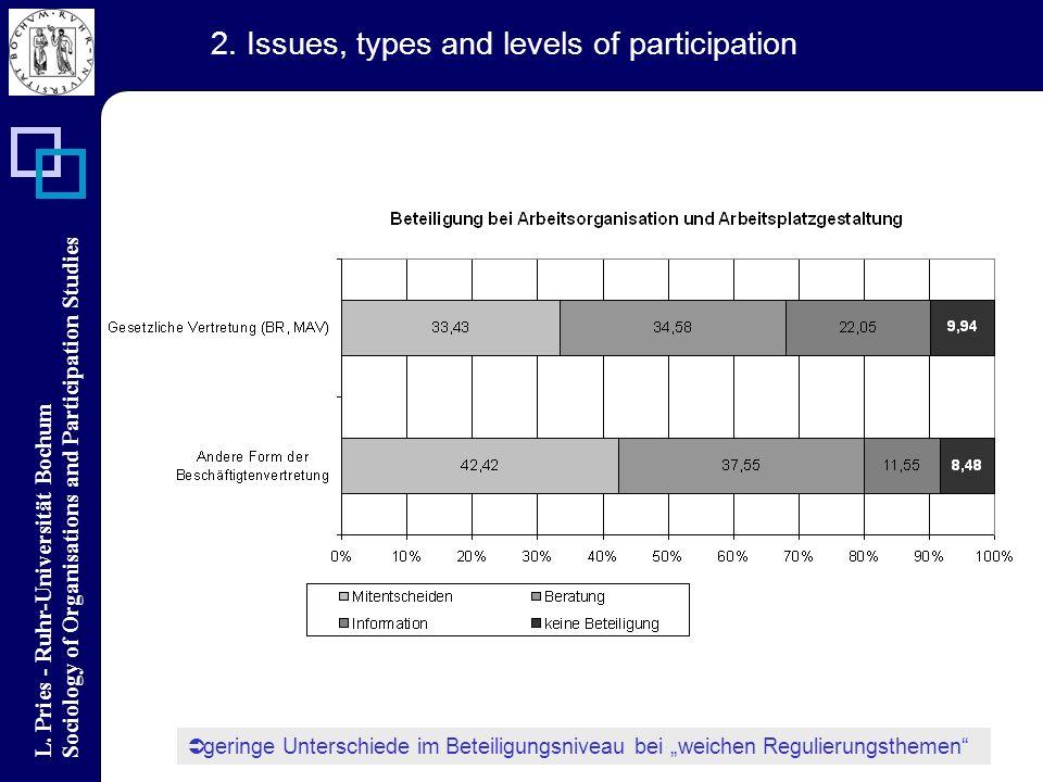 L. Pries - Ruhr-Universität Bochum Sociology of Organisations and Participation Studies geringe Unterschiede im Beteiligungsniveau bei weichen Regulie