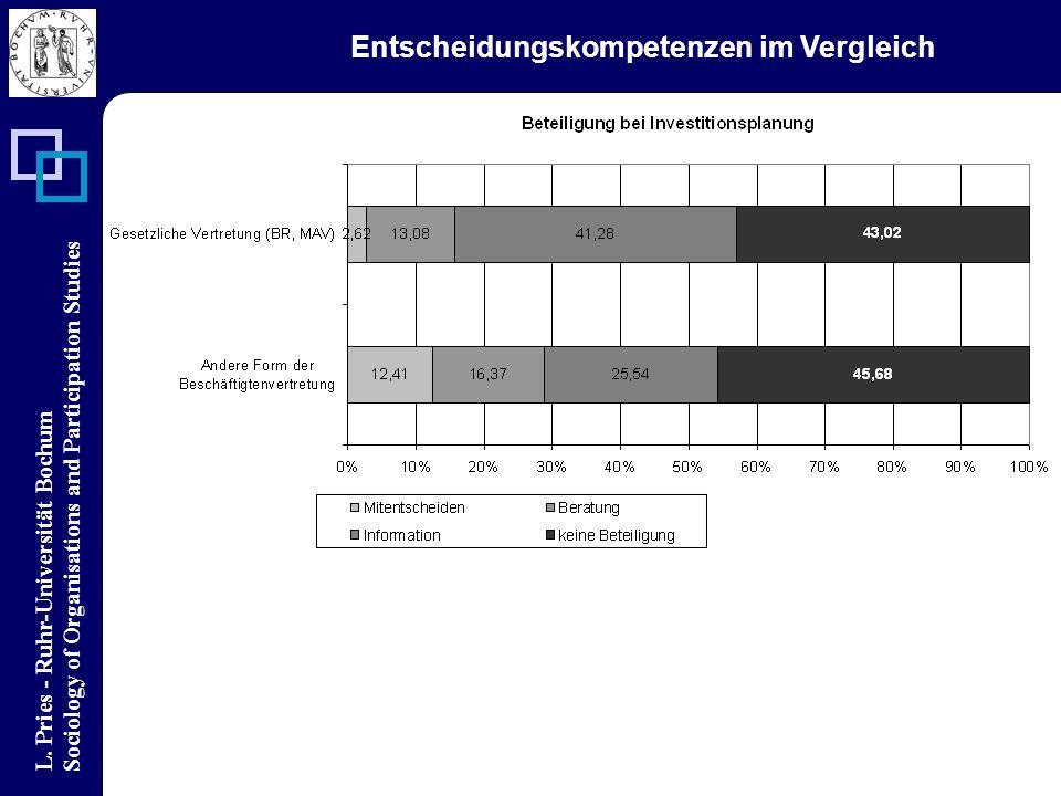 L. Pries - Ruhr-Universität Bochum Sociology of Organisations and Participation Studies Entscheidungskompetenzen im Vergleich