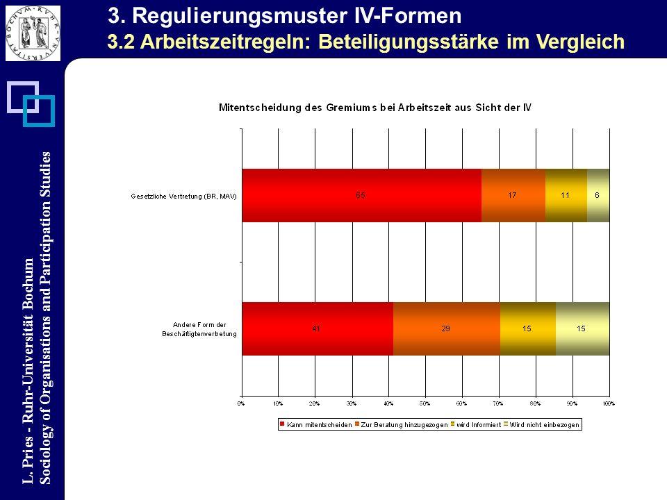 L. Pries - Ruhr-Universität Bochum Sociology of Organisations and Participation Studies 3. Regulierungsmuster IV-Formen 3.2 Arbeitszeitregeln: Beteili