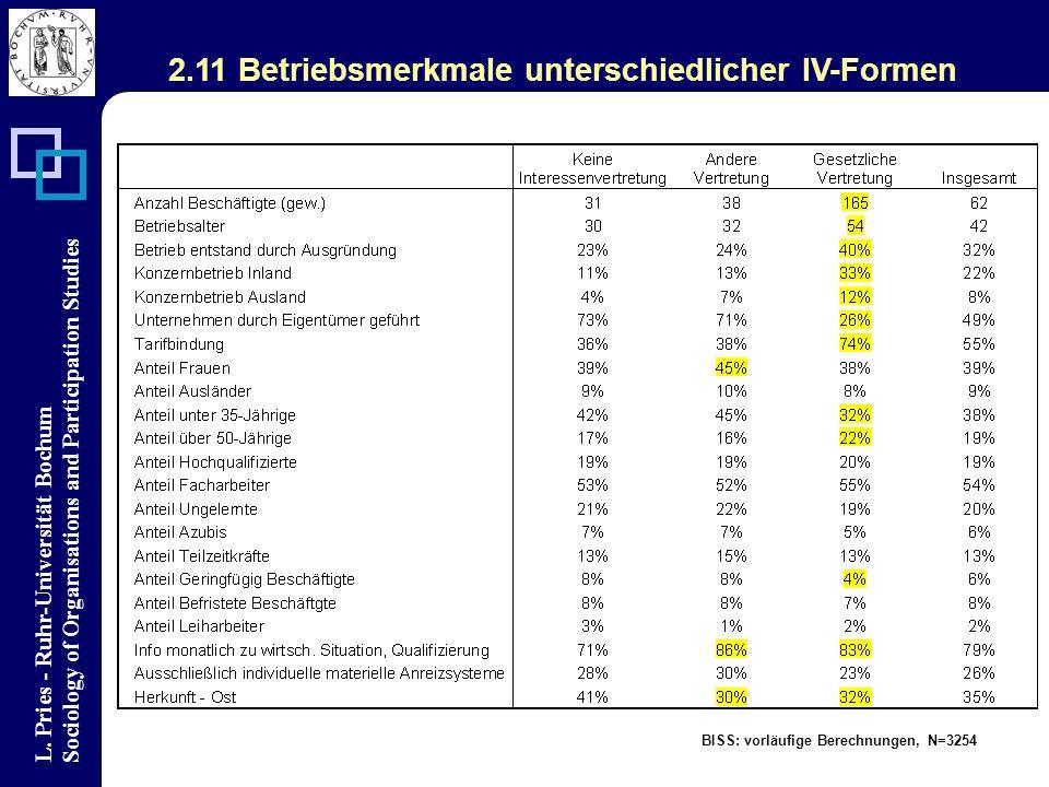 L. Pries - Ruhr-Universität Bochum Sociology of Organisations and Participation Studies BISS: vorläufige Berechnungen, N=3254 2.11 Betriebsmerkmale un