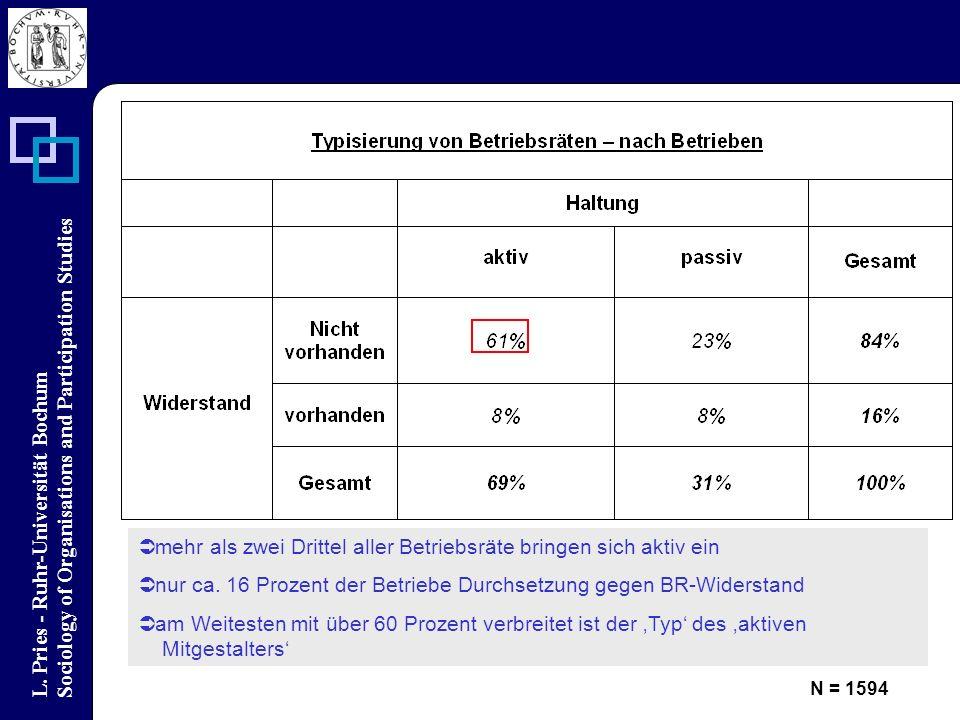 L. Pries - Ruhr-Universität Bochum Sociology of Organisations and Participation Studies mehr als zwei Drittel aller Betriebsräte bringen sich aktiv ei
