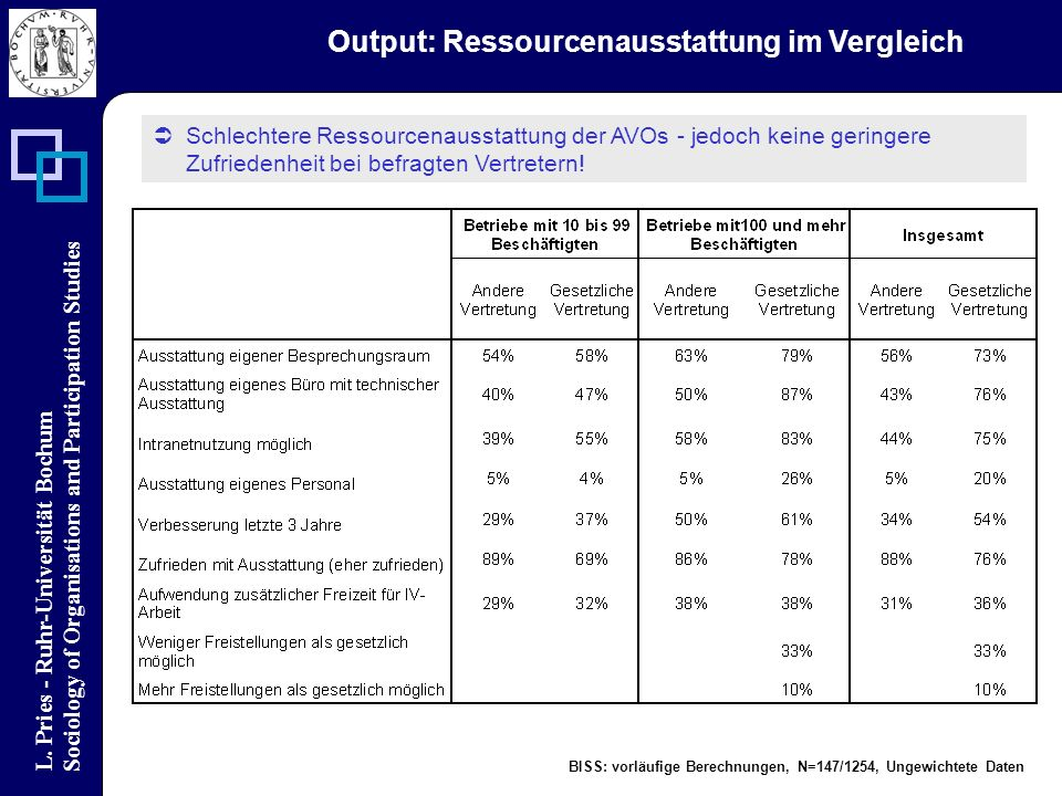 L. Pries - Ruhr-Universität Bochum Sociology of Organisations and Participation Studies Output: Ressourcenausstattung im Vergleich Schlechtere Ressour