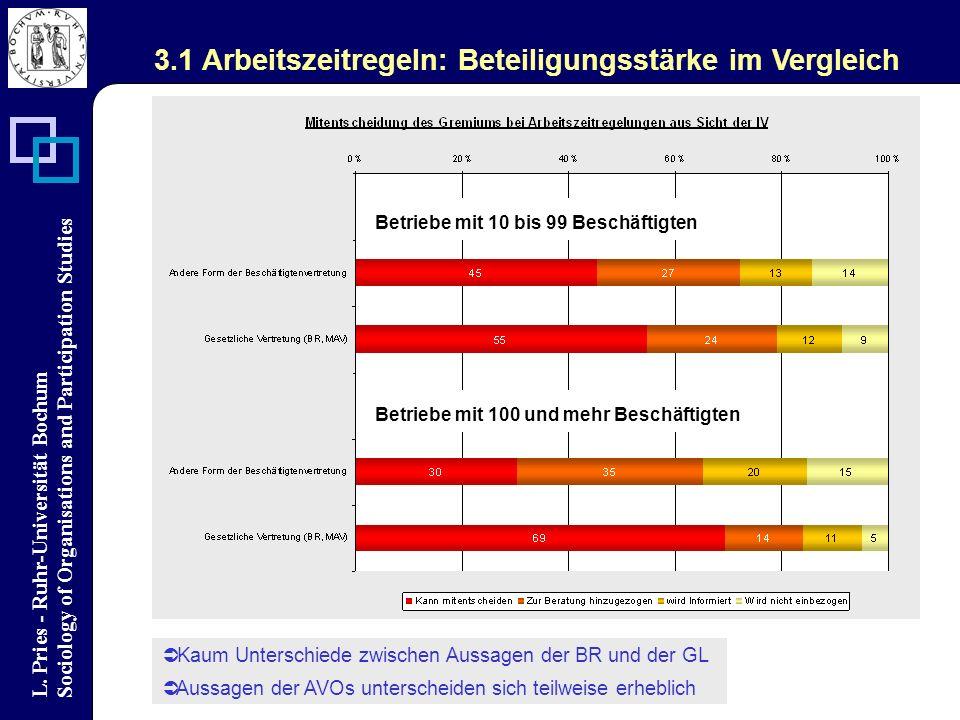 L. Pries - Ruhr-Universität Bochum Sociology of Organisations and Participation Studies Kaum Unterschiede zwischen Aussagen der BR und der GL Aussagen