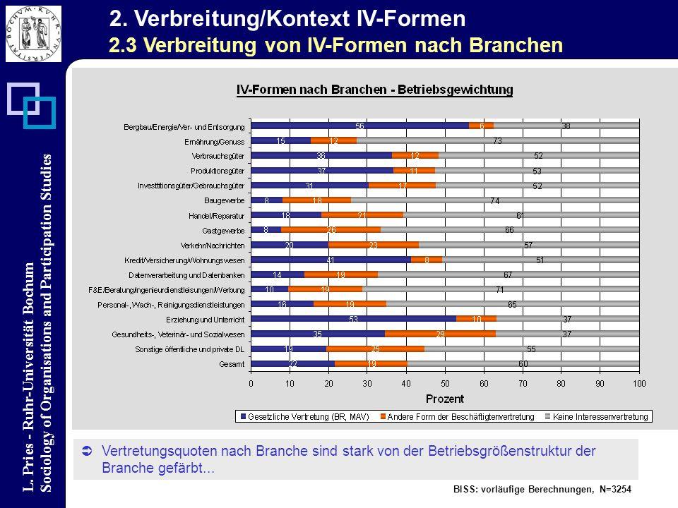 L. Pries - Ruhr-Universität Bochum Sociology of Organisations and Participation Studies BISS: vorläufige Berechnungen, N=3254 2. Verbreitung/Kontext I