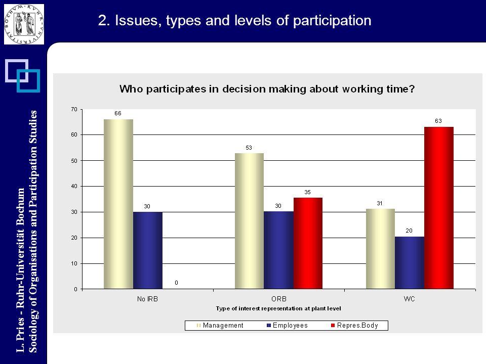 L. Pries - Ruhr-Universität Bochum Sociology of Organisations and Participation Studies 2.