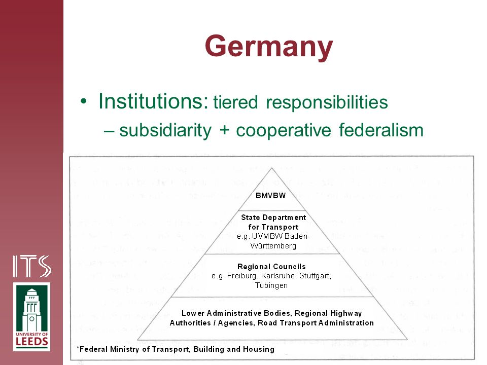 Germany Institutions: tiered responsibilities –subsidiarity + cooperative federalism