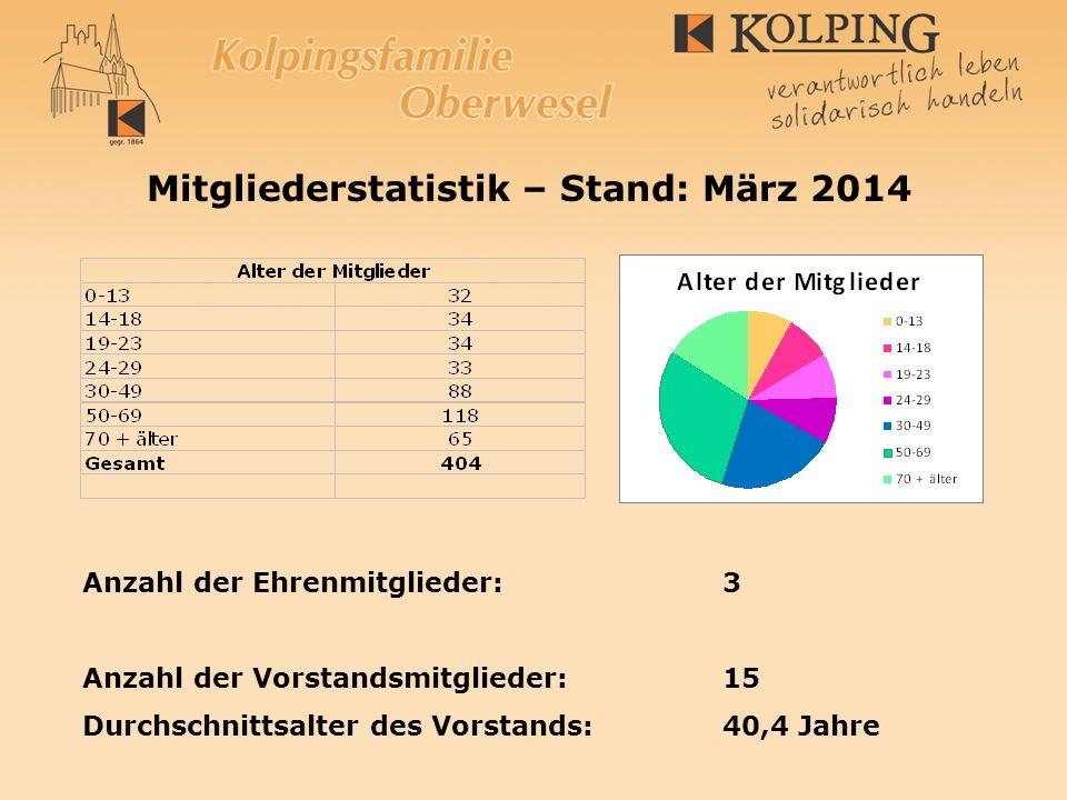 Mitgliederstatistik – Stand: März 2014 Anzahl der Ehrenmitglieder:3 Anzahl der Vorstandsmitglieder: 15 Durchschnittsalter des Vorstands:40,4 Jahre