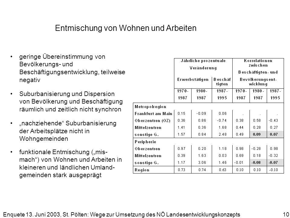 Enquete 13. Juni 2003, St. Pölten: Wege zur Umsetzung des NÖ Landesentwicklungskonzepts 10 Entmischung von Wohnen und Arbeiten geringe Übereinstimmung