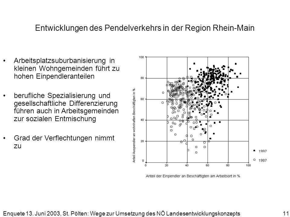 Enquete 13. Juni 2003, St. Pölten: Wege zur Umsetzung des NÖ Landesentwicklungskonzepts 11 Entwicklungen des Pendelverkehrs in der Region Rhein-Main A