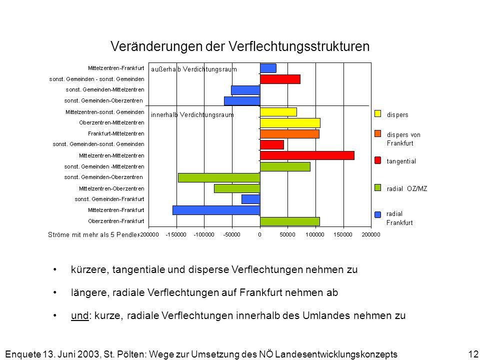 Enquete 13. Juni 2003, St. Pölten: Wege zur Umsetzung des NÖ Landesentwicklungskonzepts 12 Veränderungen der Verflechtungsstrukturen kürzere, tangenti