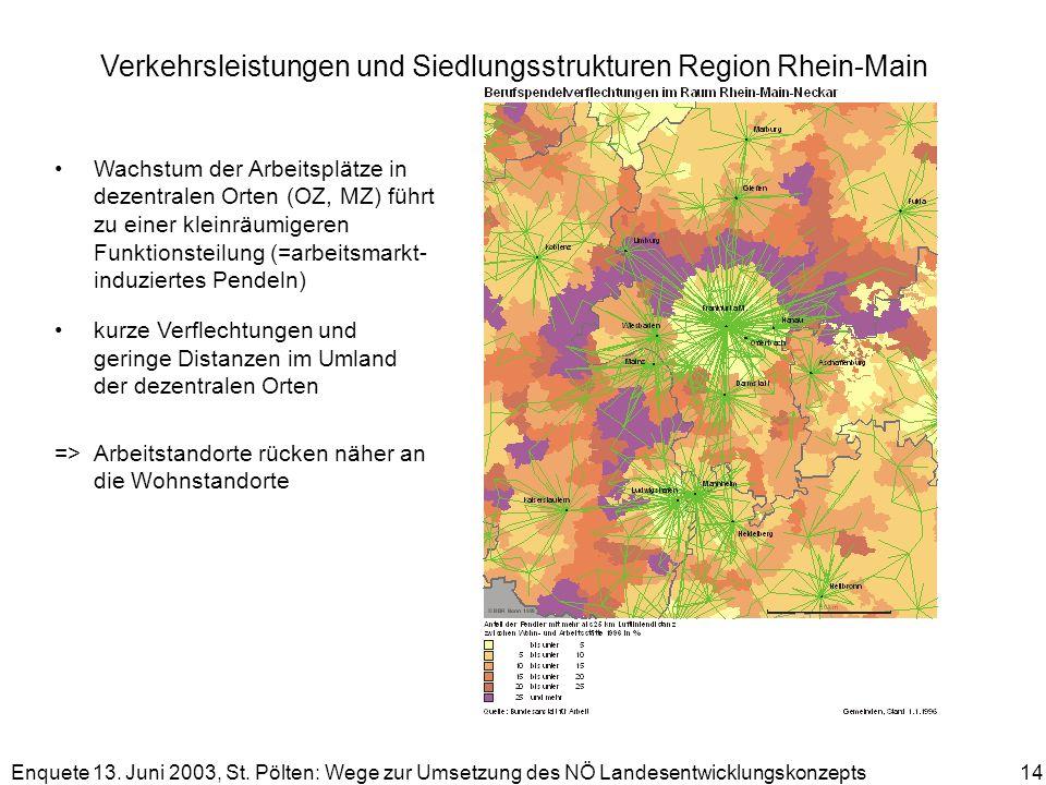 Enquete 13. Juni 2003, St. Pölten: Wege zur Umsetzung des NÖ Landesentwicklungskonzepts 14 Verkehrsleistungen und Siedlungsstrukturen Region Rhein-Mai