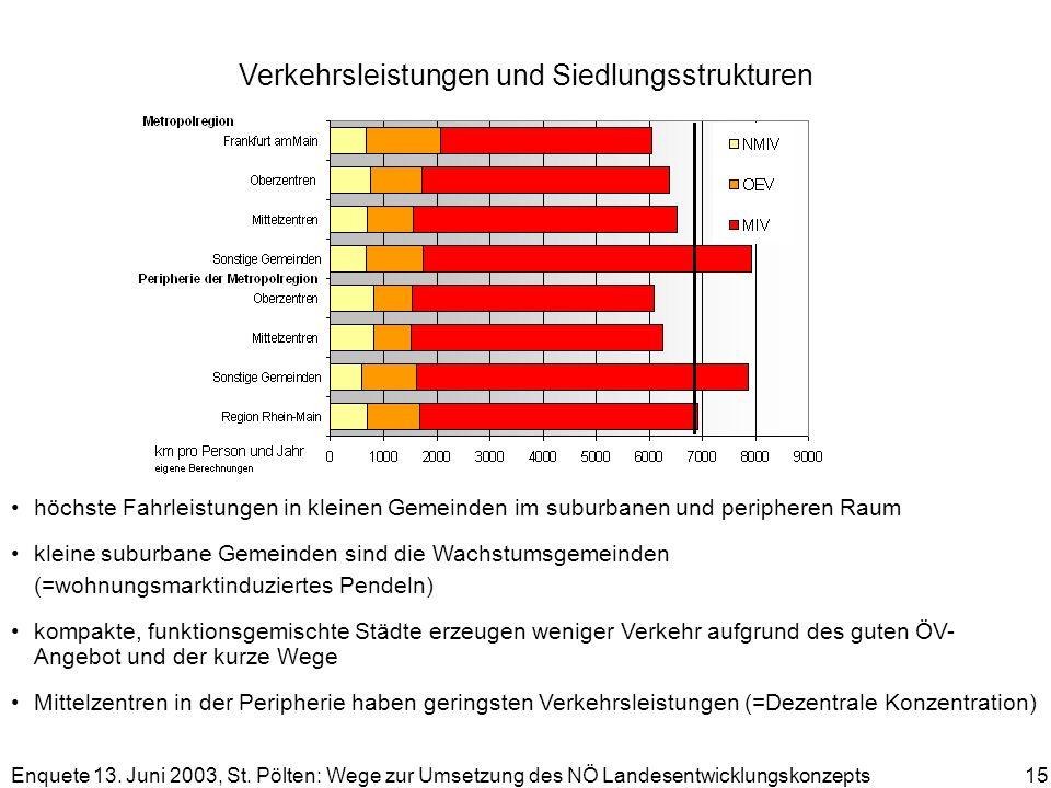 Enquete 13. Juni 2003, St. Pölten: Wege zur Umsetzung des NÖ Landesentwicklungskonzepts 15 Verkehrsleistungen und Siedlungsstrukturen höchste Fahrleis