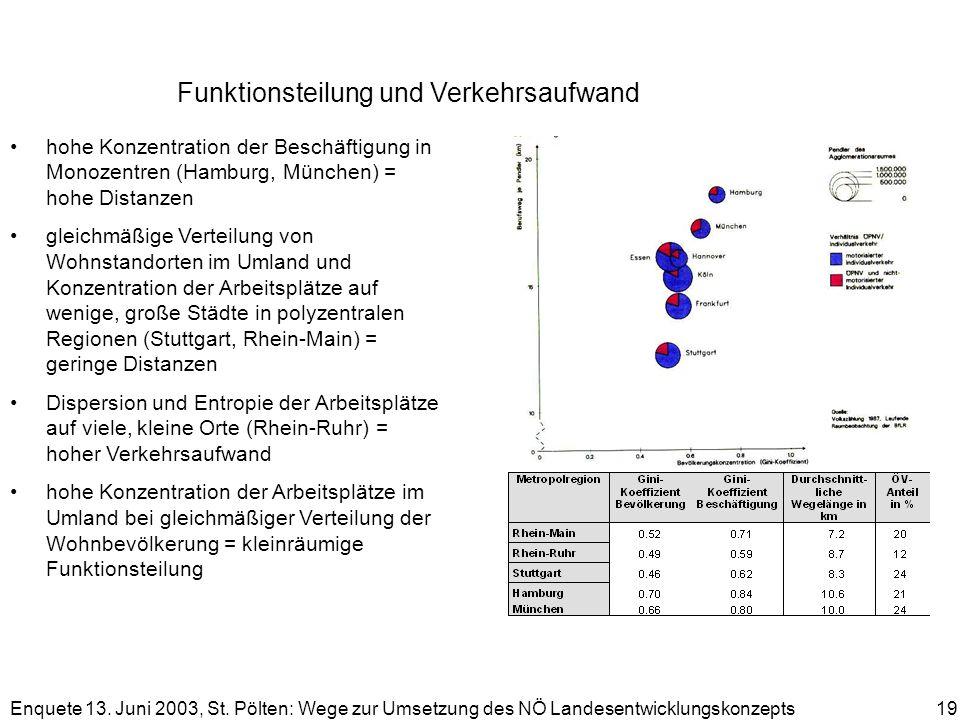 Enquete 13. Juni 2003, St. Pölten: Wege zur Umsetzung des NÖ Landesentwicklungskonzepts 19 Funktionsteilung und Verkehrsaufwand hohe Konzentration der