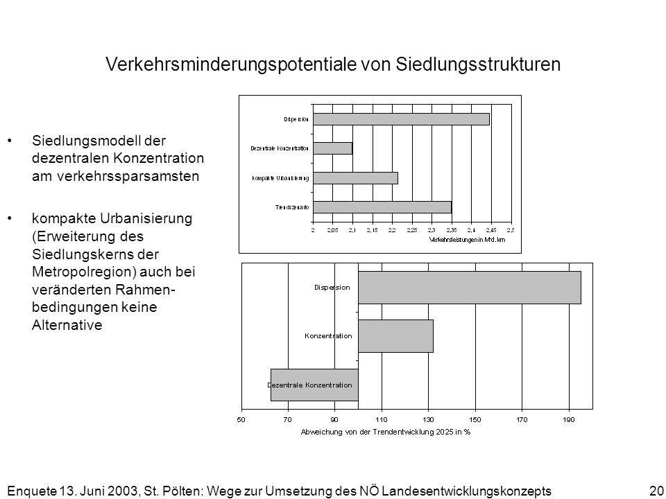 Enquete 13. Juni 2003, St. Pölten: Wege zur Umsetzung des NÖ Landesentwicklungskonzepts 20 Verkehrsminderungspotentiale von Siedlungsstrukturen Siedlu