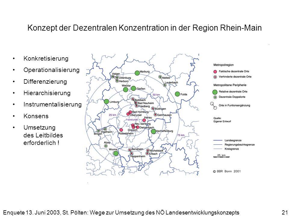Enquete 13. Juni 2003, St. Pölten: Wege zur Umsetzung des NÖ Landesentwicklungskonzepts 21 Konzept der Dezentralen Konzentration in der Region Rhein-M