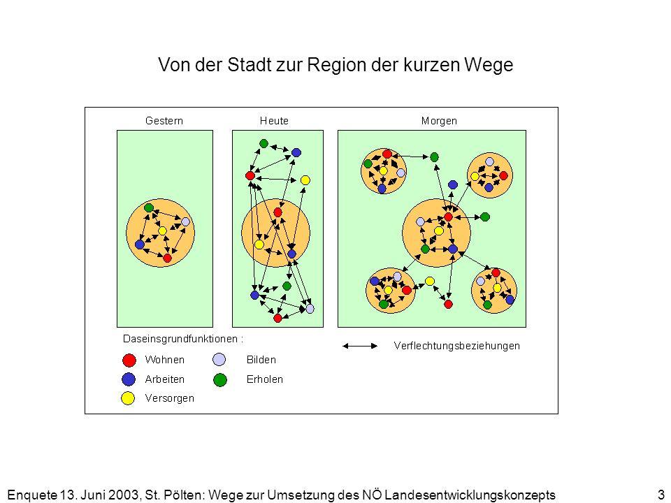 Enquete 13. Juni 2003, St. Pölten: Wege zur Umsetzung des NÖ Landesentwicklungskonzepts 3 Von der Stadt zur Region der kurzen Wege