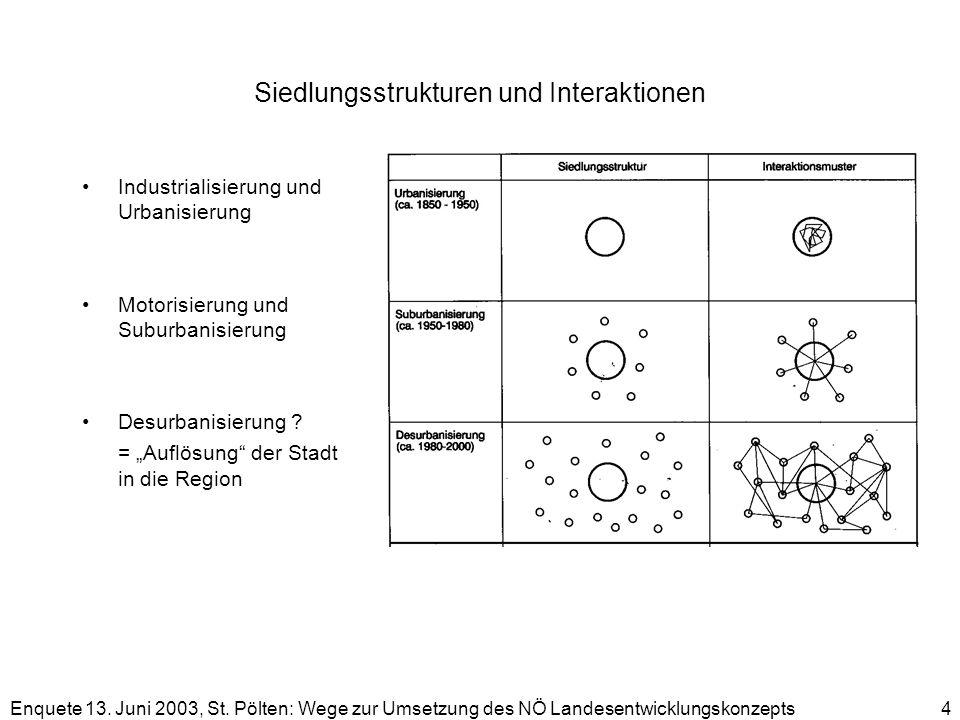 Enquete 13. Juni 2003, St. Pölten: Wege zur Umsetzung des NÖ Landesentwicklungskonzepts 4 Siedlungsstrukturen und Interaktionen Industrialisierung und