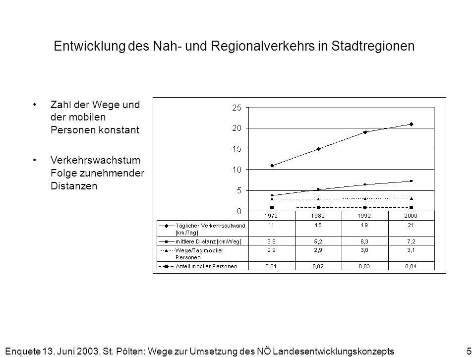 Enquete 13. Juni 2003, St. Pölten: Wege zur Umsetzung des NÖ Landesentwicklungskonzepts 5 Entwicklung des Nah- und Regionalverkehrs in Stadtregionen Z