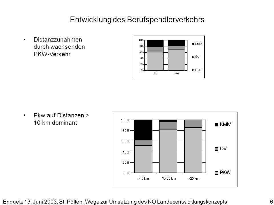 Enquete 13. Juni 2003, St. Pölten: Wege zur Umsetzung des NÖ Landesentwicklungskonzepts 6 Entwicklung des Berufspendlerverkehrs Distanzzunahmen durch