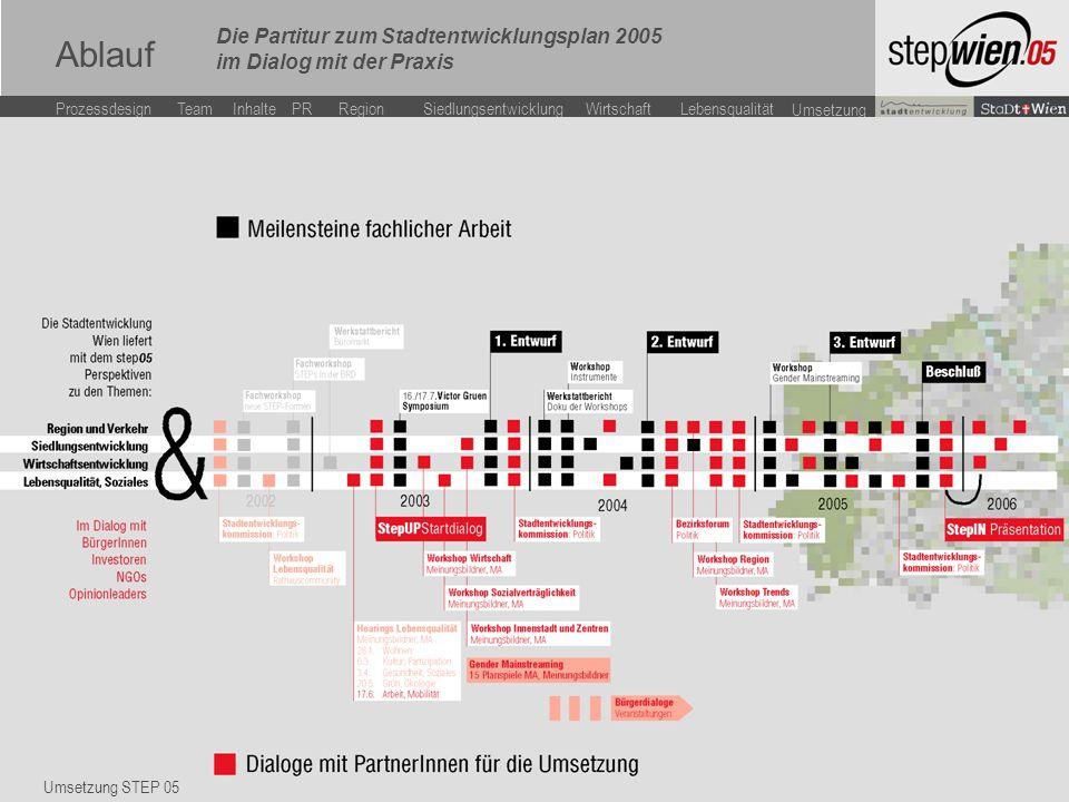 LebensqualitätWirtschaftSiedlungsentwicklung Team Inhalte ProzessdesignPR Region Umsetzung Vortragstitel Ablauf Umsetzung STEP 05 Die Partitur zum Stadtentwicklungsplan 2005 im Dialog mit der Praxis