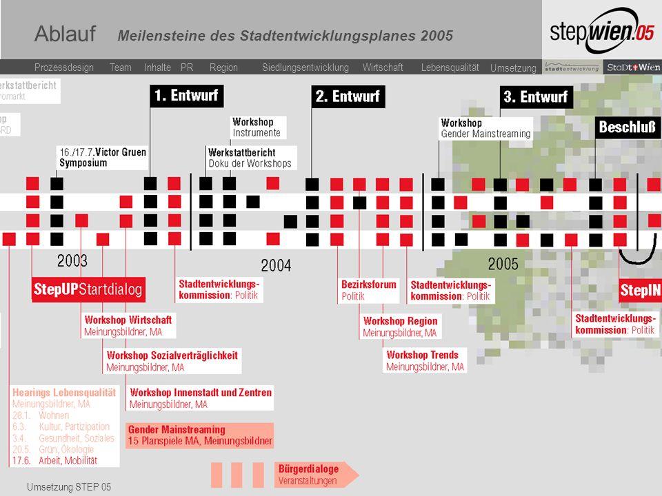 LebensqualitätWirtschaftSiedlungsentwicklung Team Inhalte ProzessdesignPR Region Umsetzung Vortragstitel Ablauf Umsetzung STEP 05 Meilensteine des Stadtentwicklungsplanes 2005