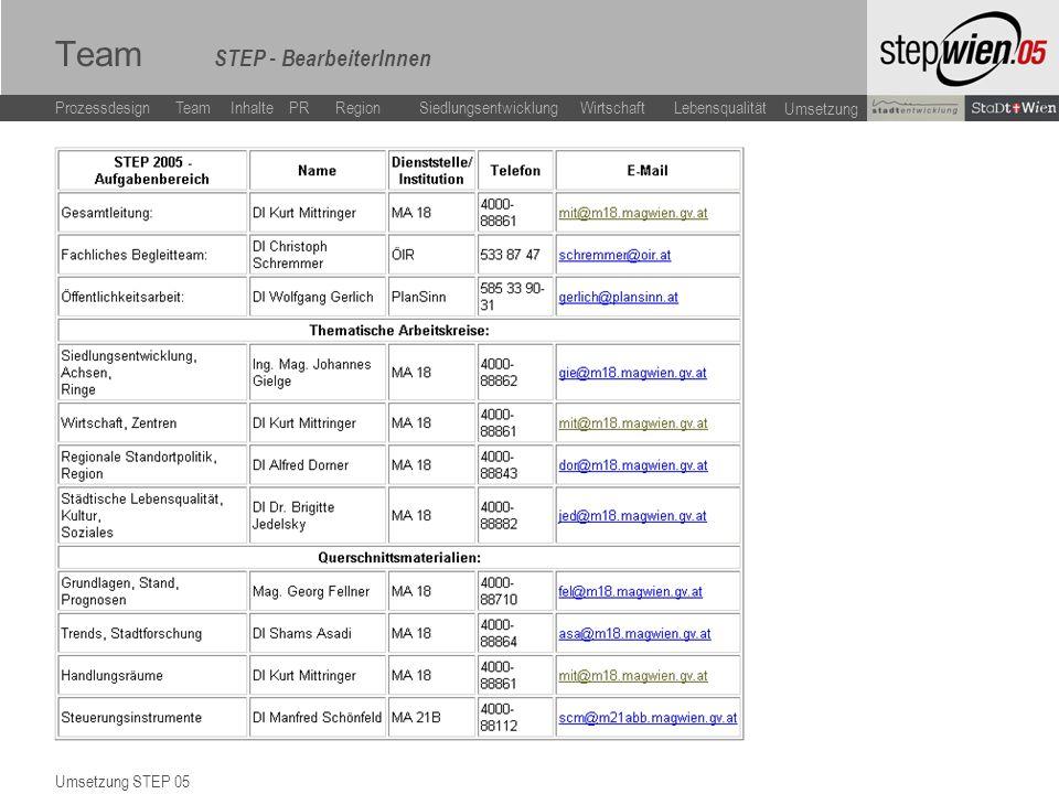 LebensqualitätWirtschaftSiedlungsentwicklung Team Inhalte ProzessdesignPR Region Umsetzung Team STEP - BearbeiterInnen Umsetzung STEP 05