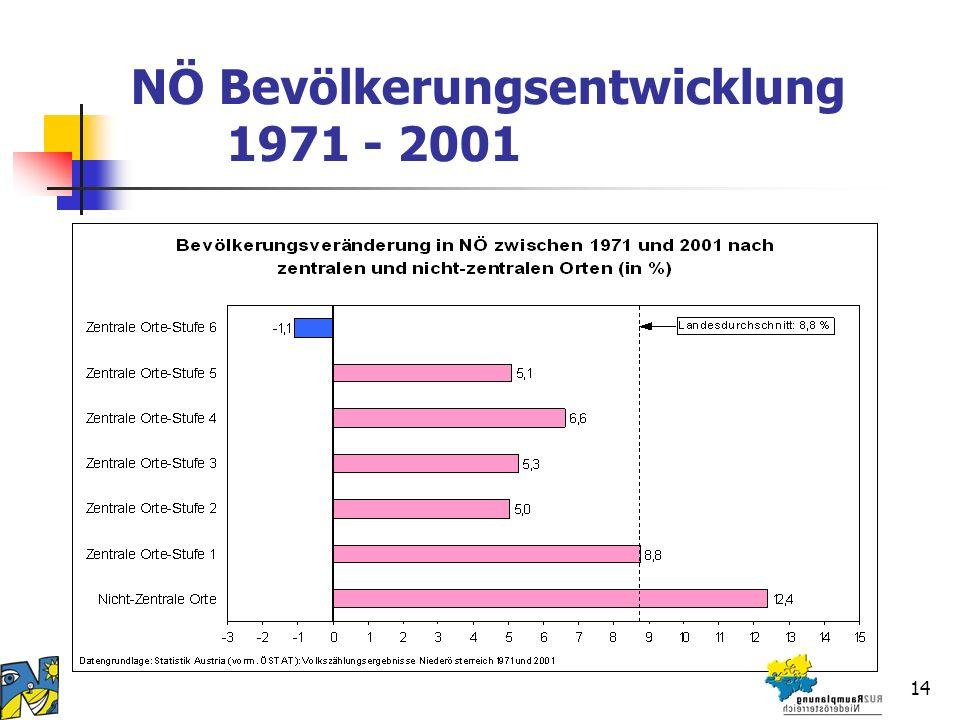 14 NÖ Bevölkerungsentwicklung 1971 - 2001
