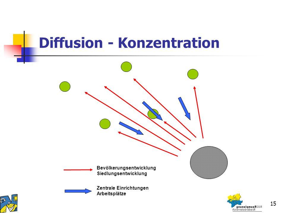 15 Diffusion - Konzentration Bevölkerungsentwicklung Siedlungsentwicklung Zentrale Einrichtungen Arbeitsplätze