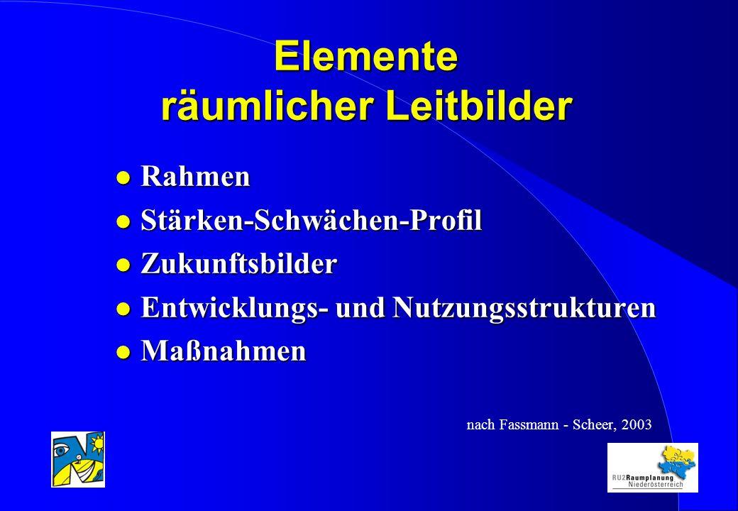 Elemente räumlicher Leitbilder l Rahmen l Stärken-Schwächen-Profil l Zukunftsbilder l Entwicklungs- und Nutzungsstrukturen l Maßnahmen nach Fassmann - Scheer, 2003