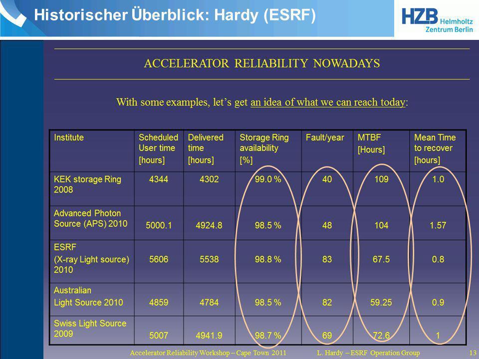 Ausblick: Hardy (ESRF)