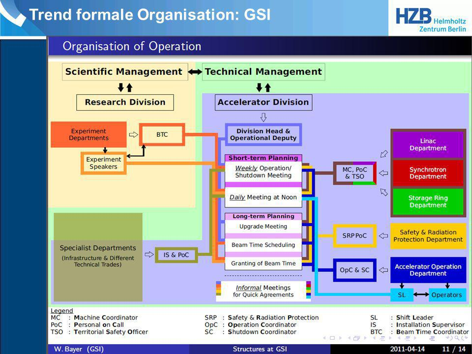 Trend formale Organisation: GSI