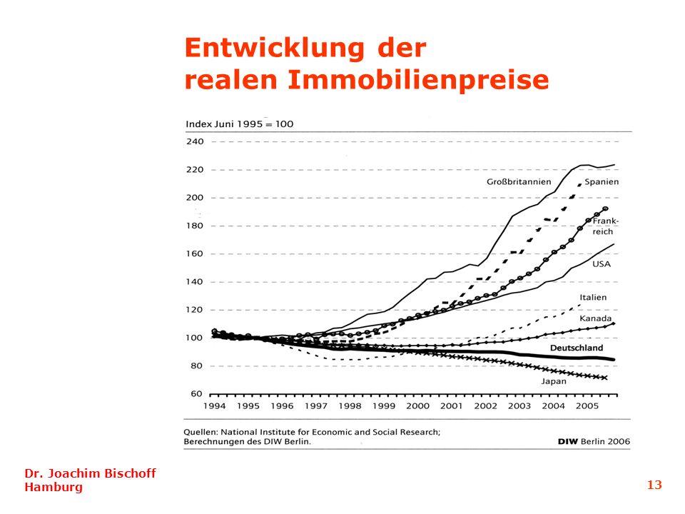 13 Dr. Joachim Bischoff Hamburg Entwicklung der realen Immobilienpreise