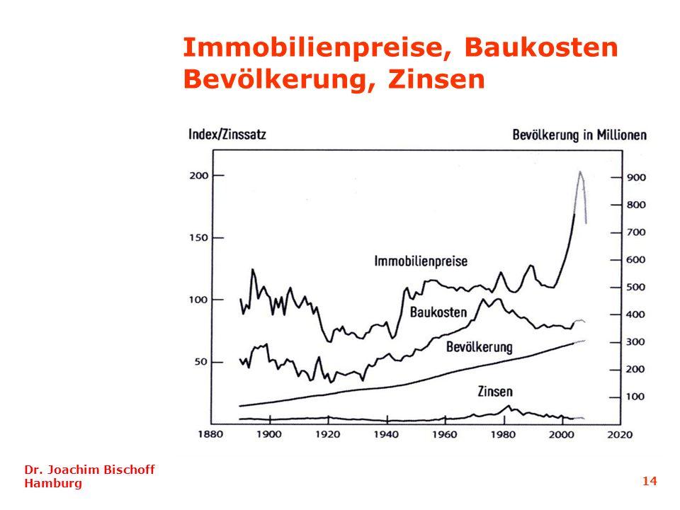 14 Dr. Joachim Bischoff Hamburg Immobilienpreise, Baukosten Bevölkerung, Zinsen