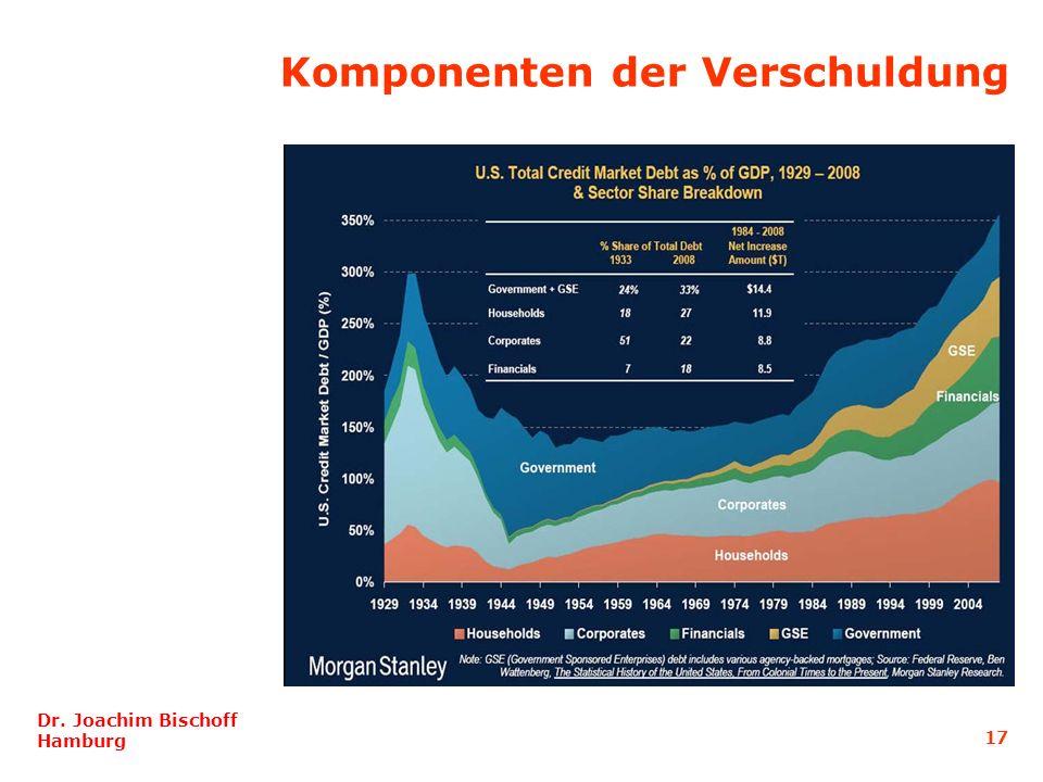 17 Dr. Joachim Bischoff Hamburg Komponenten der Verschuldung