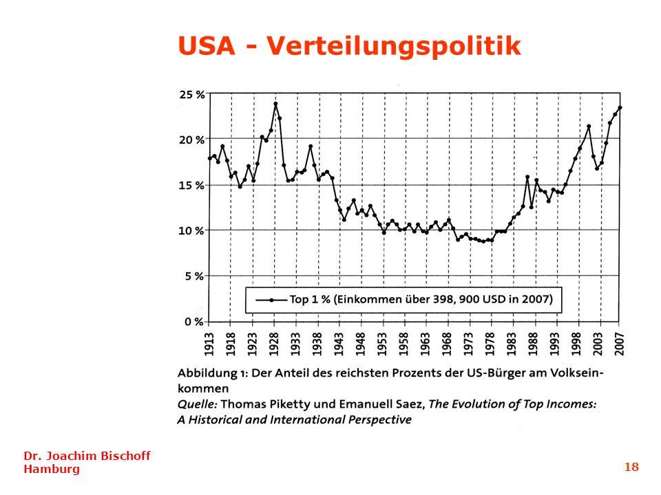 18 Dr. Joachim Bischoff Hamburg USA - Verteilungspolitik