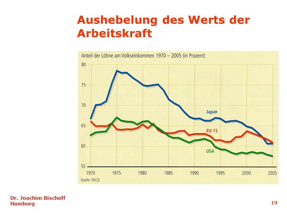 19 Dr. Joachim Bischoff Hamburg Aushebelung des Werts der Arbeitskraft
