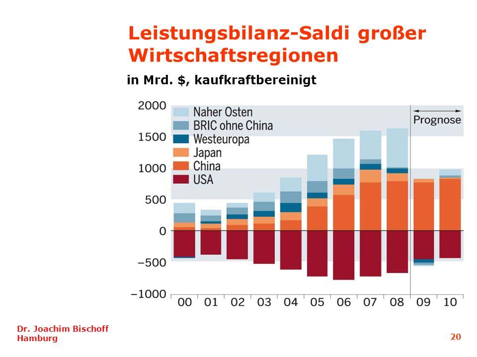 20 Dr. Joachim Bischoff Hamburg Leistungsbilanz-Saldi großer Wirtschaftsregionen in Mrd. $, kaufkraftbereinigt