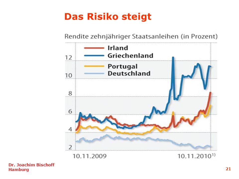 21 Dr. Joachim Bischoff Hamburg Das Risiko steigt