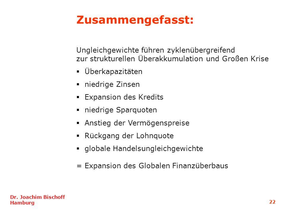 22 Dr. Joachim Bischoff Hamburg Ungleichgewichte führen zyklenübergreifend zur strukturellen Überakkumulation und Großen Krise Überkapazitäten niedrig