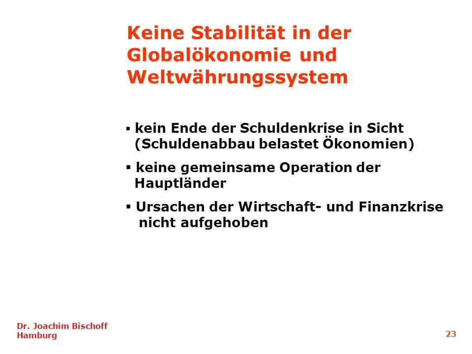 23 Dr. Joachim Bischoff Hamburg kein Ende der Schuldenkrise in Sicht (Schuldenabbau belastet Ökonomien) keine gemeinsame Operation der Hauptländer Urs