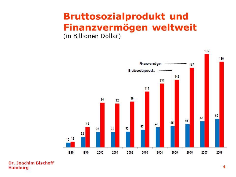 4 Dr. Joachim Bischoff Hamburg Bruttosozialprodukt und Finanzvermögen weltweit (in Billionen Dollar)