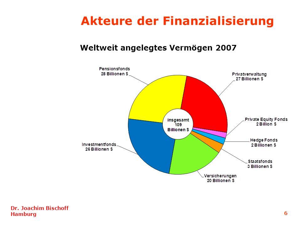 6 Dr. Joachim Bischoff Hamburg Akteure der Finanzialisierung Weltweit angelegtes Vermögen 2007