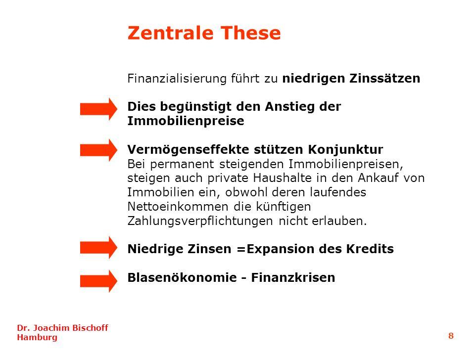 8 Dr. Joachim Bischoff Hamburg Finanzialisierung führt zu niedrigen Zinssätzen Dies begünstigt den Anstieg der Immobilienpreise Vermögenseffekte stütz