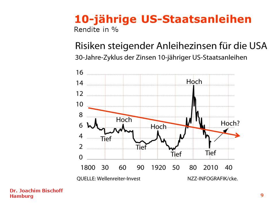 9 Dr. Joachim Bischoff Hamburg 10-jährige US-Staatsanleihen Rendite in %