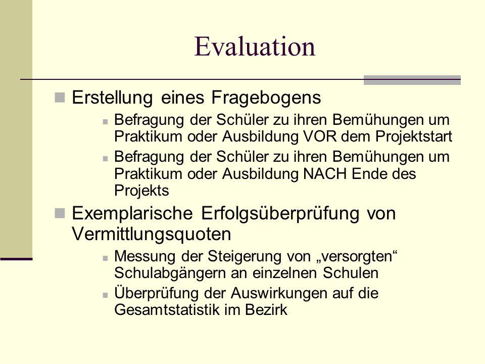 Evaluation Erstellung eines Fragebogens Befragung der Schüler zu ihren Bemühungen um Praktikum oder Ausbildung VOR dem Projektstart Befragung der Schü
